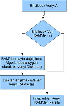 sayfadegis